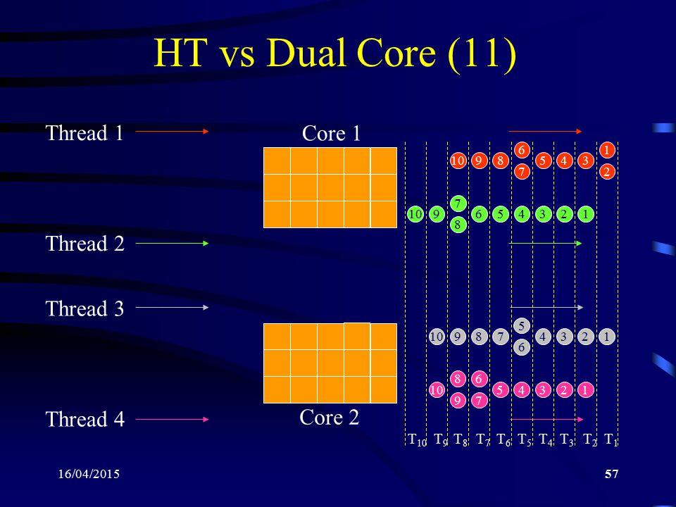 16/04/201557 HT vs Dual Core (11) Thread 1 Thread 2 1 2 345 6 7 8910 123456 7 8 9 Thread 3 Thread 4 1234 5 6 78910 12345 6 7 8 9 Core 1 Core 2 T2T2 T1