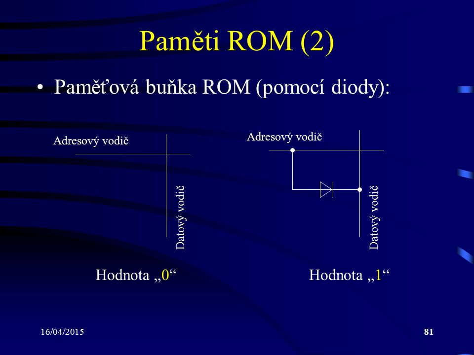 """16/04/201581 Paměti ROM (2) Paměťová buňka ROM (pomocí diody): Hodnota """"0""""Hodnota """"1"""" Adresový vodič Datový vodič"""