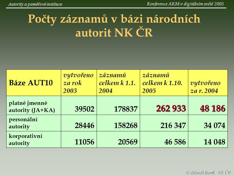 © Zdeněk Bartl, NK ČR Počty záznamů v bázi národních autorit NK ČR Báze AUT10 vytvořeno za rok 2003 záznamů celkem k 1.1.