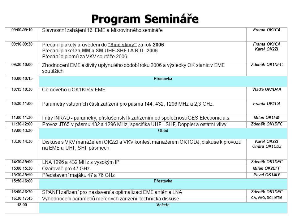 Program Semináře 09:00-09:10 Slavnostní zahájení 16. EME a Mikrovlnného semináře Franta OK1CA 09:10-09:30 Předání plakety a uvedení do