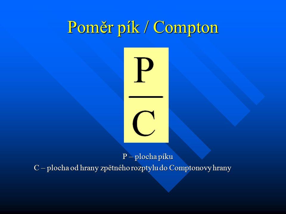 Poměr pík / Compton P – plocha píku C – plocha od hrany zpětného rozptylu do Comptonovy hrany