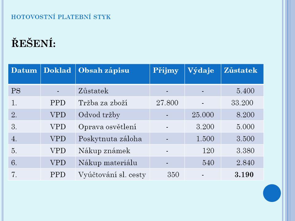 ŘEŠENÍ: DatumDokladObsah zápisuPříjmyVýdajeZůstatek PS-Zůstatek-- 5.400 1.PPDTržba za zboží27.800-33.200 2.VPDOdvod tržby-25.000 8.200 3.VPDOprava osvětlení- 3.200 5.000 4.VPDPoskytnuta záloha- 1.500 3.500 5.VPDNákup známek- 120 3.380 6.VPDNákup materiálu- 540 2.840 7.PPDVyúčtování sl.