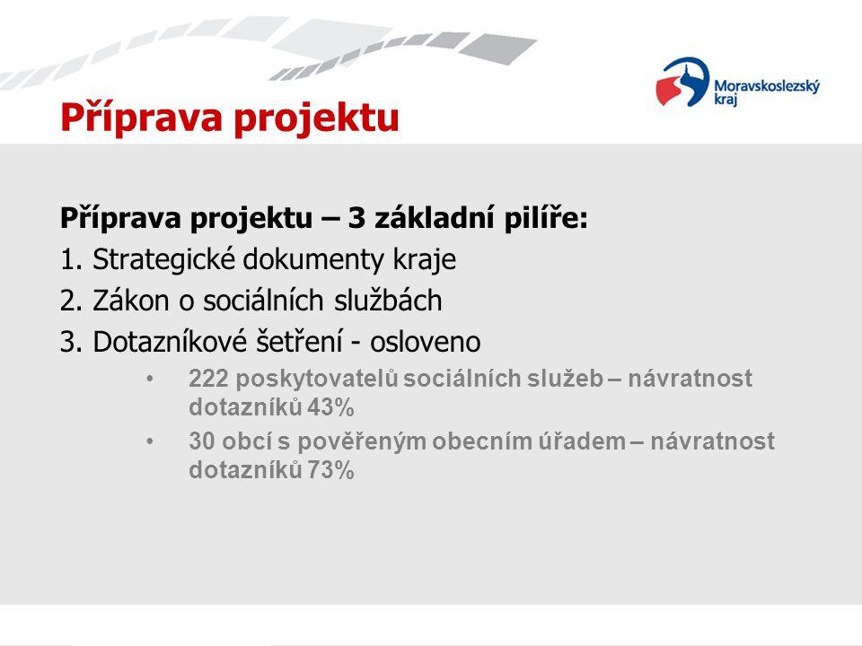 Příprava projektu Příprava projektu – 3 základní pilíře: 1. Strategické dokumenty kraje 2. Zákon o sociálních službách 3. Dotazníkové šetření - oslove