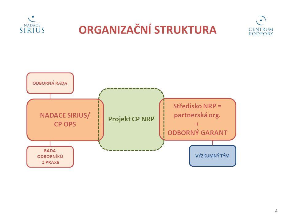 4 ORGANIZAČNÍ STRUKTURA RADA ODBORNÍKŮ Z PRAXE 4 ODBORNÁ RADA Projekt CP NRP Středisko NRP = partnerská org. + ODBORNÝ GARANT VÝZKUMNÝ TÝM NADACE SIRI