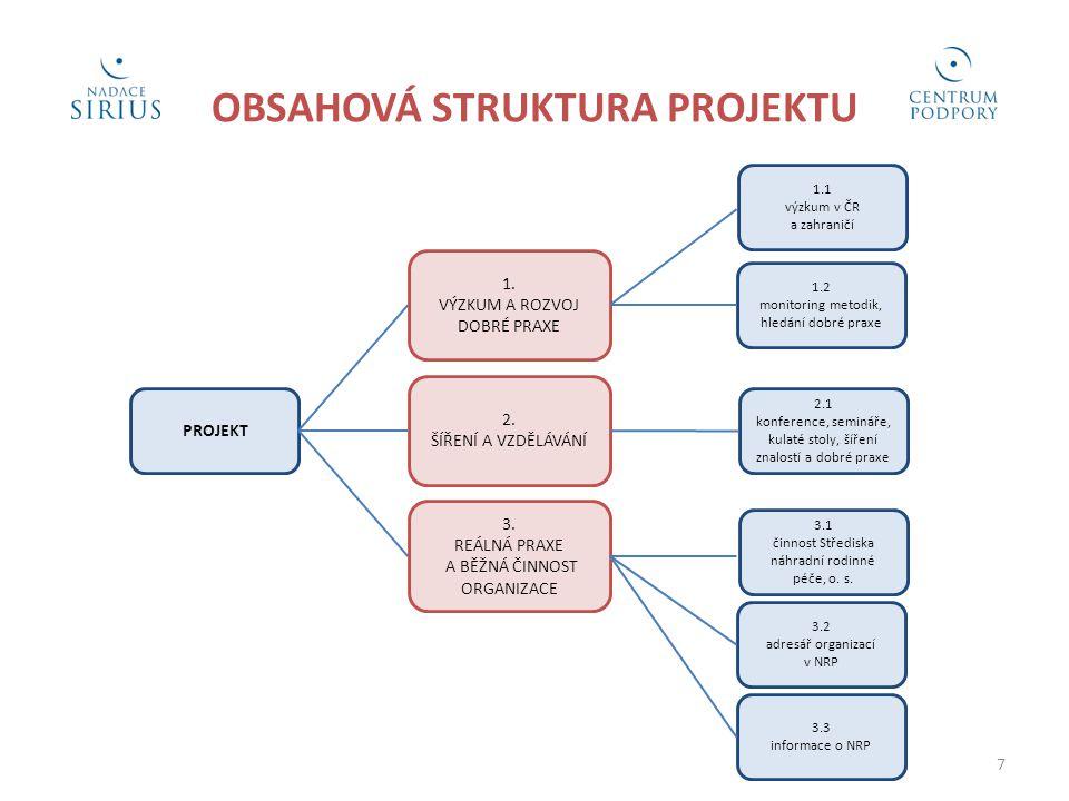 OBSAHOVÁ STRUKTURA PROJEKTU PROJEKT 3. REÁLNÁ PRAXE A BĚŽNÁ ČINNOST ORGANIZACE 2. ŠÍŘENÍ A VZDĚLÁVÁNÍ 1. VÝZKUM A ROZVOJ DOBRÉ PRAXE 1.1 výzkum v ČR a