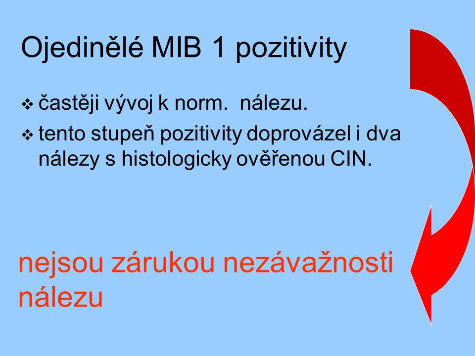 Ojedinělé MIB 1 pozitivity  častěji vývoj k norm. nálezu.  tento stupeň pozitivity doprovázel i dva nálezy s histologicky ověřenou CIN. nejsou záruk
