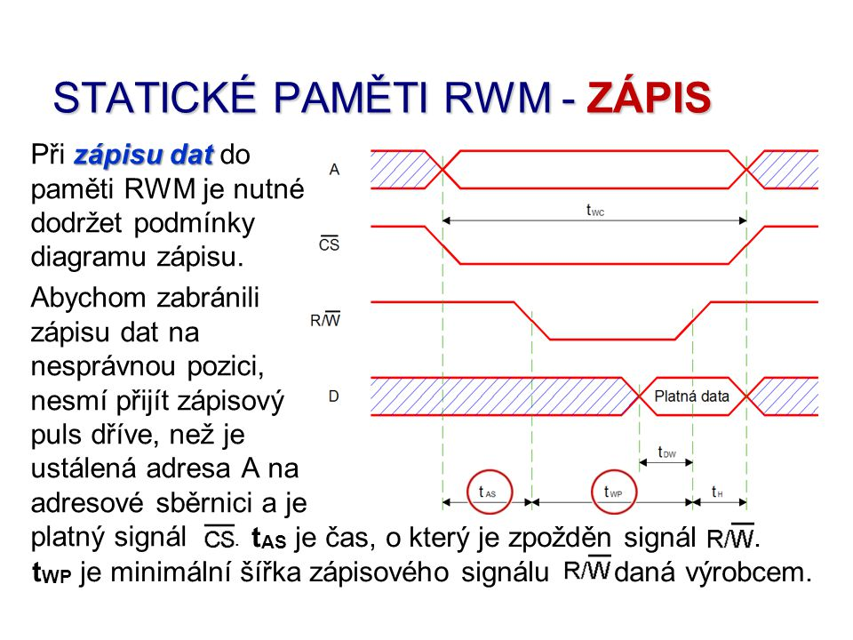 Při zápisu dat do paměti RWM je nutné dodržet podmínky diagramu zápisu.