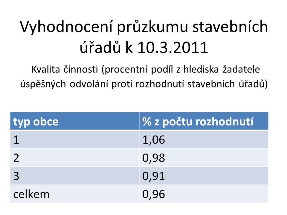 Vyhodnocení průzkumu stavebních úřadů k 10.3.2011 Kvalita činnosti (procentní podíl z hlediska žadatele úspěšných odvolání proti rozhodnutí stavebních úřadů) typ obce% z počtu rozhodnutí 11,06 20,98 30,91 celkem0,96