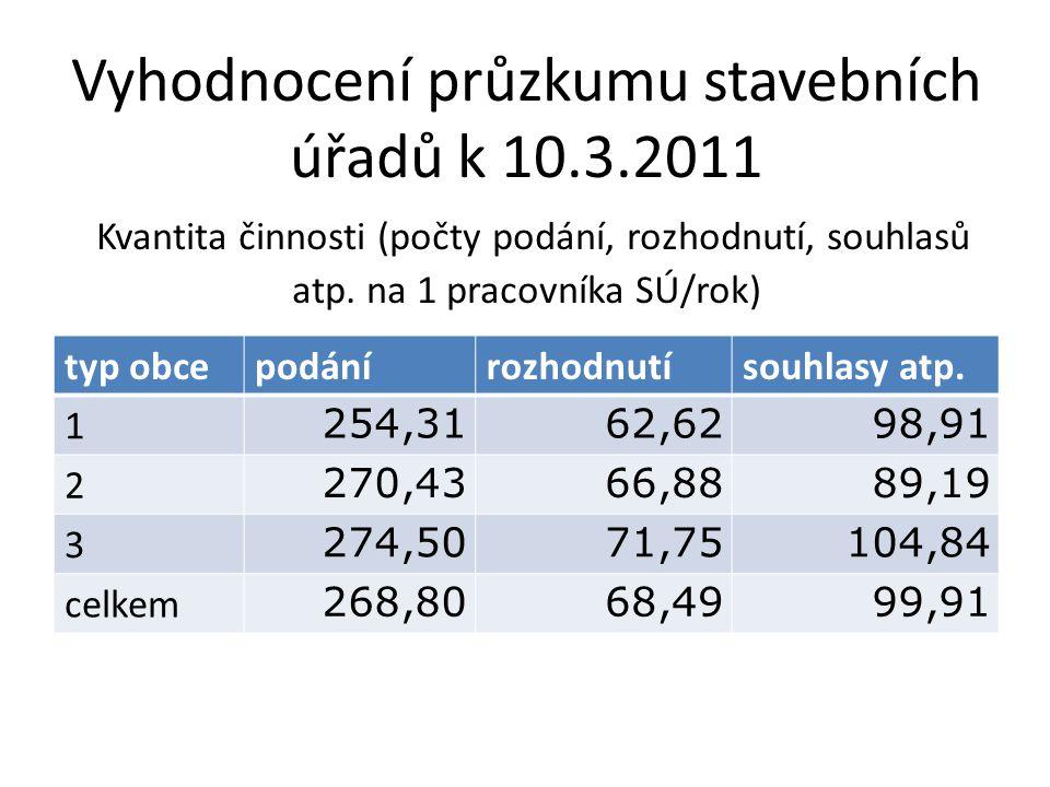 Vyhodnocení průzkumu stavebních úřadů k 10.3.2011 Kvantita činnosti (počty podání, rozhodnutí, souhlasů atp. na 1 pracovníka SÚ/rok) typ obcepodáníroz