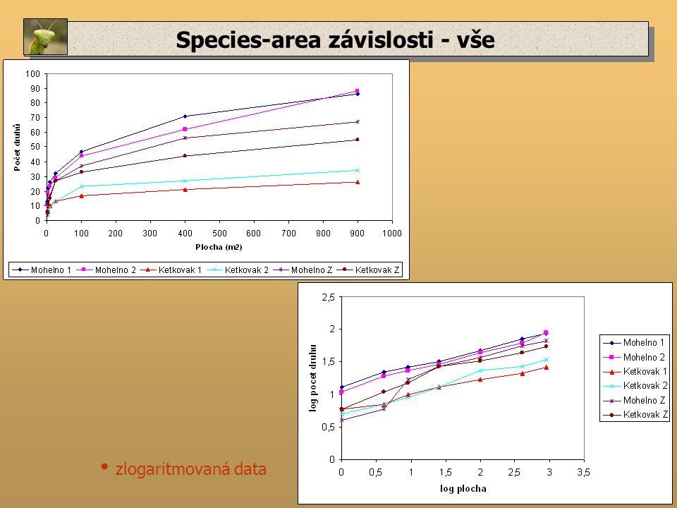 Species-area závislosti - vše zlogaritmovaná data