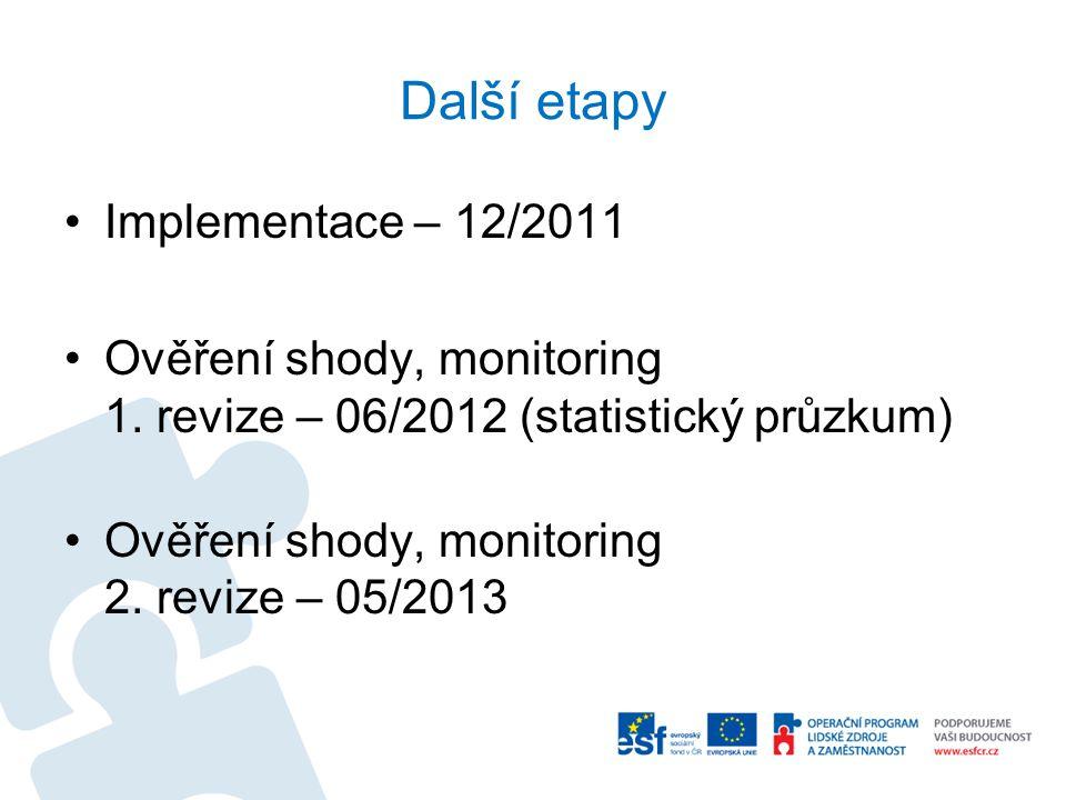 Další etapy Implementace – 12/2011 Ověření shody, monitoring 1.