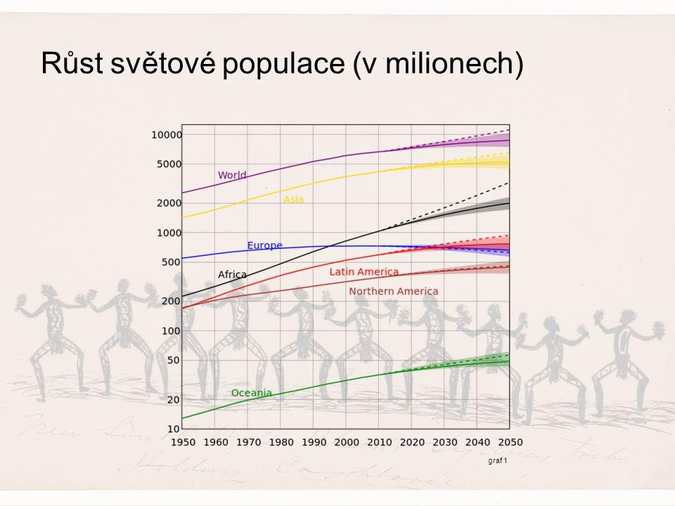 Růst světové populace (v milionech) graf 1