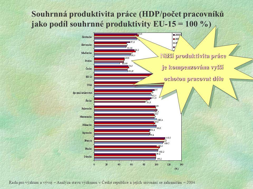 Souhrnná produktivita práce (HDP/počet pracovníků jako podíl souhrnné produktivity EU-15 = 100 %) Nižší produktivita práce je kompenzována vyšší ochotou pracovat déle Nižší produktivita práce je kompenzována vyšší ochotou pracovat déle Rada pro výzkum a vývoj – Analýza stavu výzkumu v České republice a jejich srovnání se zahraničím – 2004