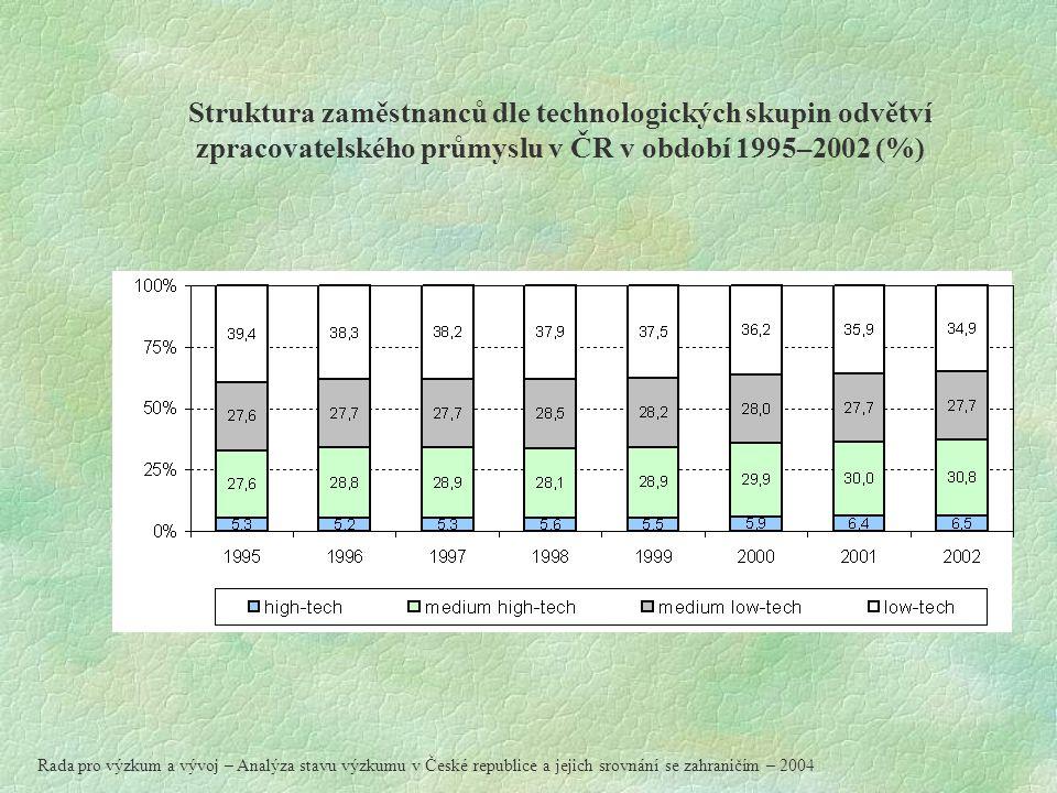 Struktura zaměstnanců dle technologických skupin odvětví zpracovatelského průmyslu v ČR v období 1995–2002 (%) Rada pro výzkum a vývoj – Analýza stavu výzkumu v České republice a jejich srovnání se zahraničím – 2004