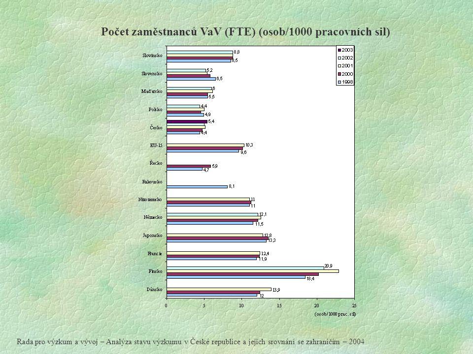 Počet zaměstnanců VaV (FTE) (osob/1000 pracovních sil) Rada pro výzkum a vývoj – Analýza stavu výzkumu v České republice a jejich srovnání se zahraničím – 2004