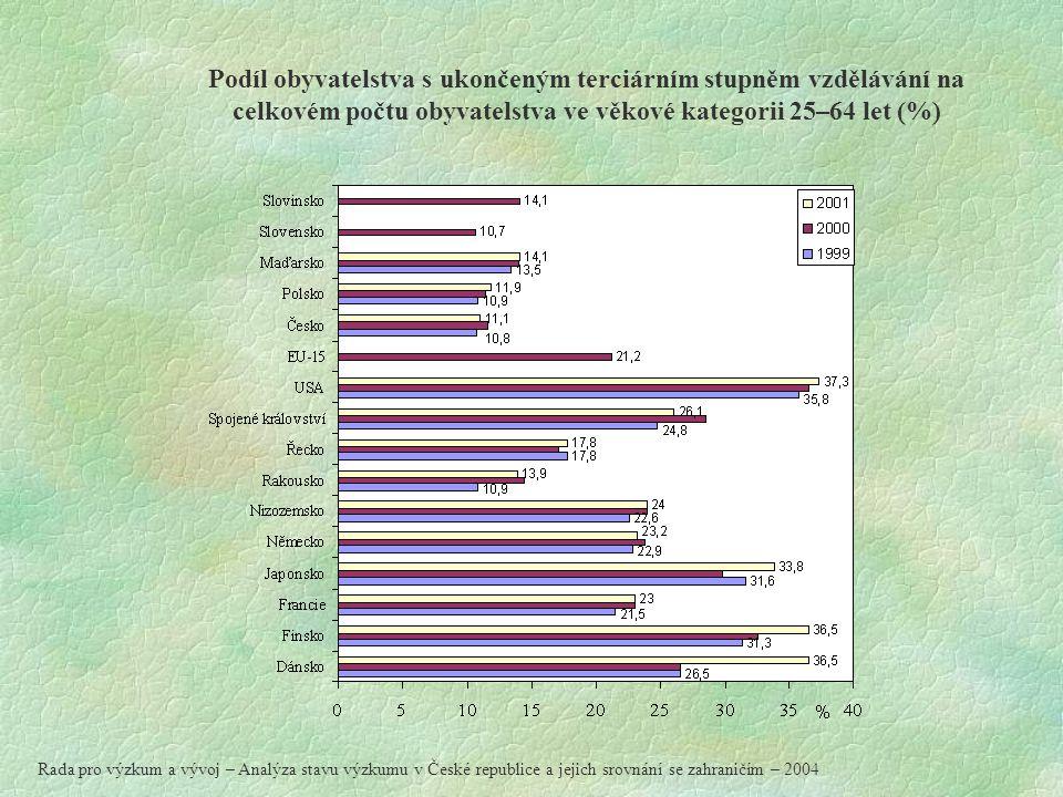 Podíl obyvatelstva s ukončeným terciárním stupněm vzdělávání na celkovém počtu obyvatelstva ve věkové kategorii 25–64 let (%) Rada pro výzkum a vývoj – Analýza stavu výzkumu v České republice a jejich srovnání se zahraničím – 2004