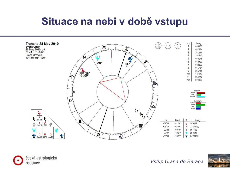 Vstup Urana do Berana Doprovodné dění – srovnání s minulostí Zdá se, že pokud je vstup planety do znamení podpořen dalším prvkem, jeho účinek se zesiluje Srovnejme se vstupem Pluta do Kozoroha – 26/1/2008, 14/6/2008 a 27/11/2008 – Podpořeného opozicí Saturn v Panně – Uran v Rybách – 4/11/2008, 5/2/2009, 15/9/2009, 27/4/2010, 26/7/2010 Případně se vstupem Jupitera do Berana ve 30.