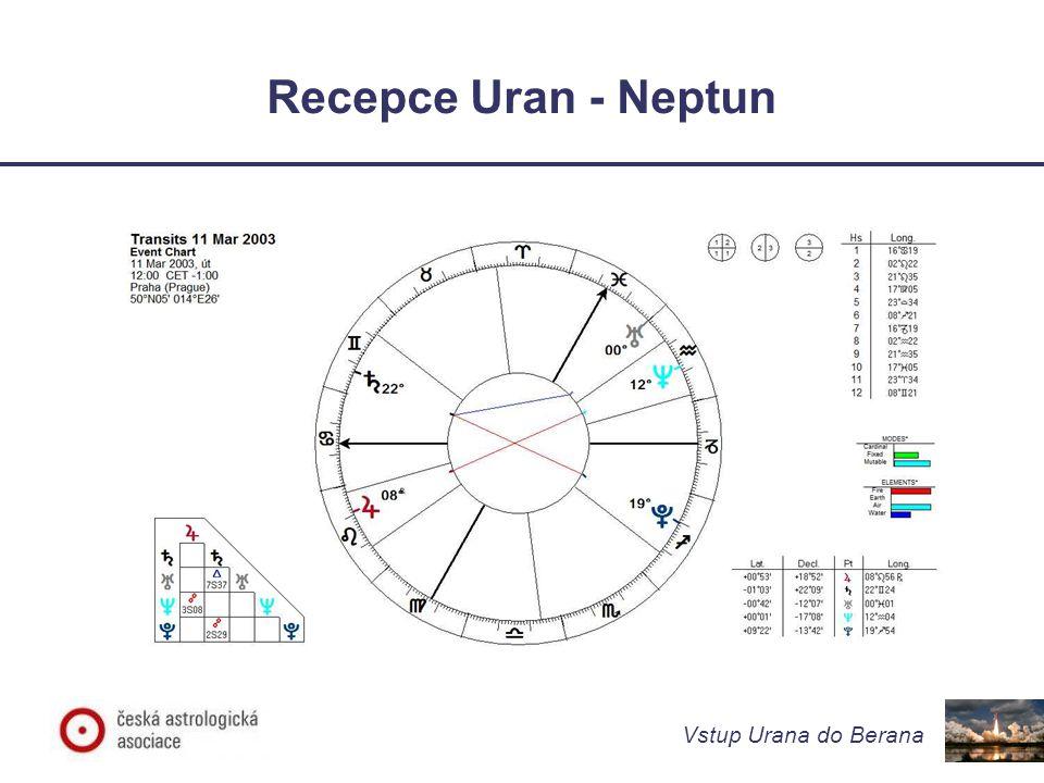Vstup Urana do Berana Význam Urana v Beranu 1927/28 až 1934/35 Postřeh s poučením pro současnost: Ani pobyt Urana v Beranu, ani T-kvadrát v základních znameních ve 30.