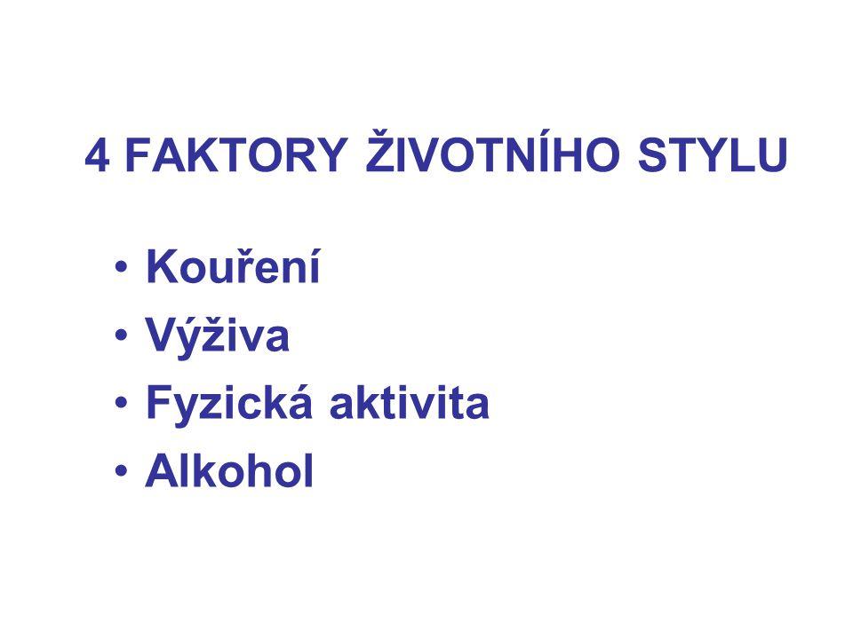 4 FAKTORY ŽIVOTNÍHO STYLU Kouření Výživa Fyzická aktivita Alkohol