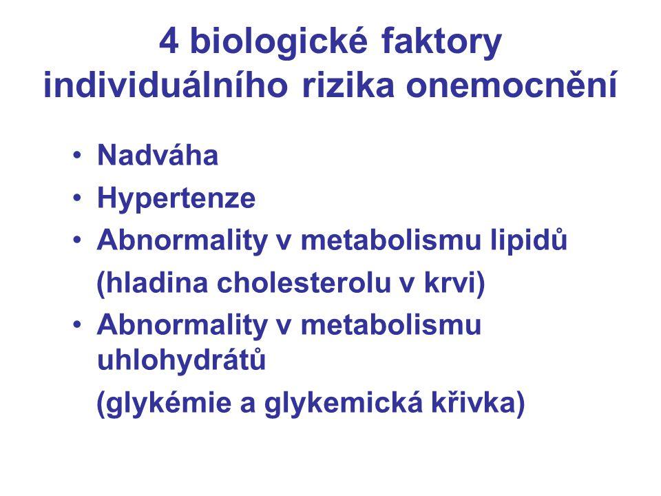 4 biologické faktory individuálního rizika onemocnění Nadváha Hypertenze Abnormality v metabolismu lipidů (hladina cholesterolu v krvi) Abnormality v metabolismu uhlohydrátů (glykémie a glykemická křivka)