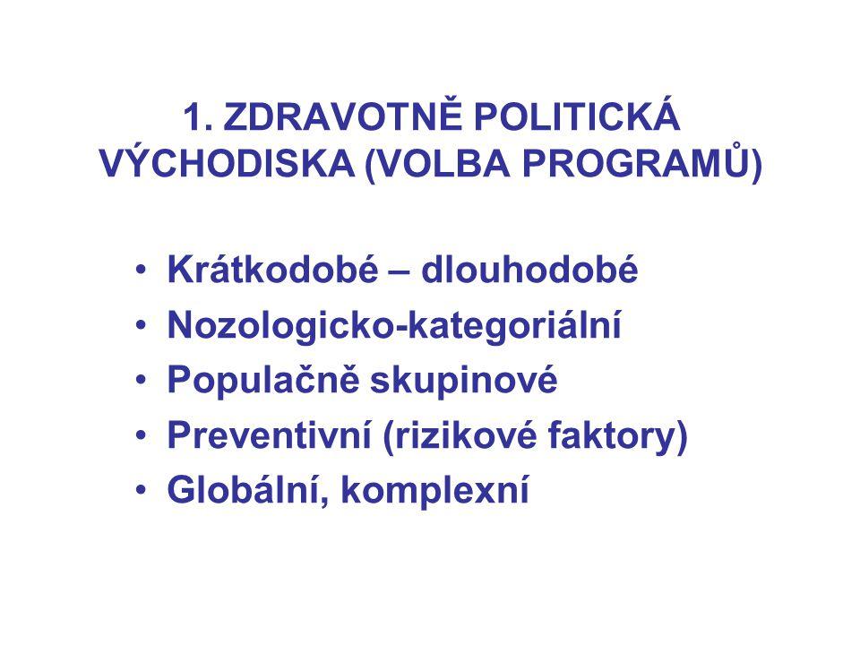 1. ZDRAVOTNĚ POLITICKÁ VÝCHODISKA (VOLBA PROGRAMŮ) Krátkodobé – dlouhodobé Nozologicko-kategoriální Populačně skupinové Preventivní (rizikové faktory)