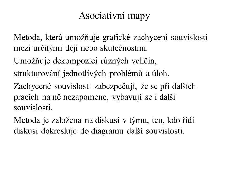 Asociativní mapy Metoda, která umožňuje grafické zachycení souvislosti mezi určitými ději nebo skutečnostmi. Umožňuje dekompozici různých veličin, str
