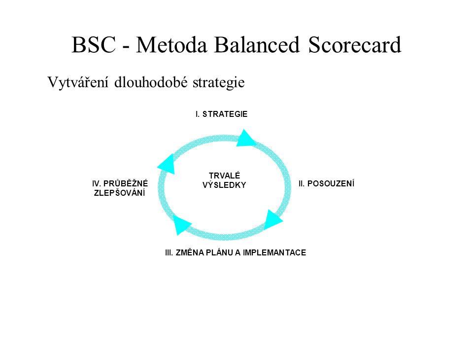 BSC - Metoda Balanced Scorecard Vytváření dlouhodobé strategie I. STRATEGIE II. POSOUZENÍ III. ZMĚNA PLÁNU A IMPLEMANTACE IV. PRŮBĚŽNÉ ZLEPŠOVÁNÍ TRVA