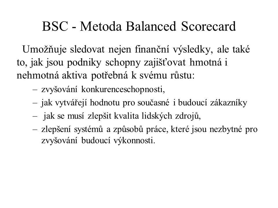BSC - Metoda Balanced Scorecard Umožňuje sledovat nejen finanční výsledky, ale také to, jak jsou podniky schopny zajišťovat hmotná i nehmotná aktiva potřebná k svému růstu: –zvyšování konkurenceschopnosti, –jak vytvářejí hodnotu pro současné i budoucí zákazníky – jak se musí zlepšit kvalita lidských zdrojů, –zlepšení systémů a způsobů práce, které jsou nezbytné pro zvyšování budoucí výkonnosti.