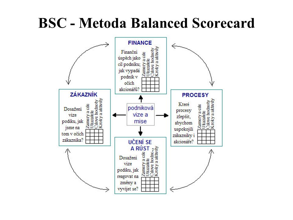 Asociativní mapy Metoda, která umožňuje grafické zachycení souvislosti mezi určitými ději nebo skutečnostmi.