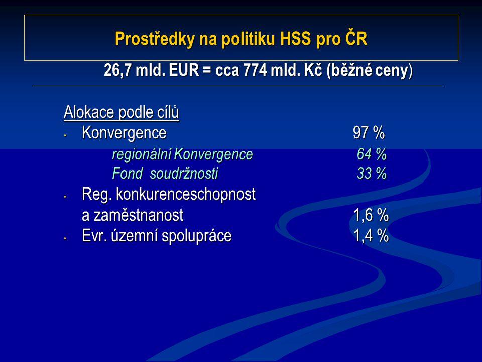 Prostředky na politiku HSS pro ČR 26,7 mld. EUR = cca 774 mld. Kč (běžné ceny ) Alokace podle cílů Konvergence97 % Konvergence97 % regionální Konverge