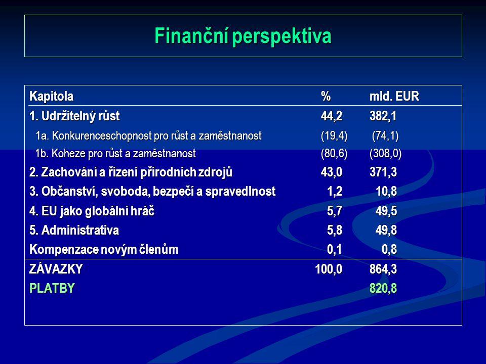 Finanční perspektiva Kapitola%mld. EUR 1. Udržitelný růst44,2382,1 1a. Konkurenceschopnost pro růst a zaměstnanost (19,4) (74,1) 1a. Konkurenceschopno