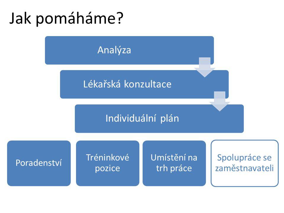 Jak pomáháme? AnalýzaLékařská konzultaceIndividuální plán Poradenství Tréninkové pozice Umístění na trh práce Spolupráce se zaměstnavateli