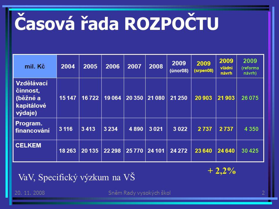 20. 11. 2008Sněm Rady vysokých škol2 Časová řada ROZPOČTU mil.