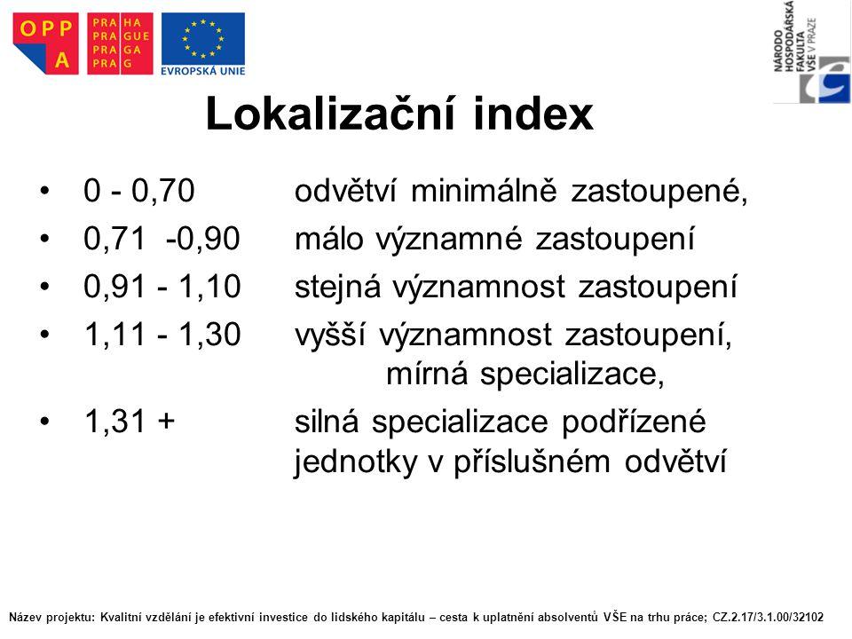 Lokalizační index 0 - 0,70odvětví minimálně zastoupené, 0,71 -0,90málo významné zastoupení 0,91 - 1,10stejná významnost zastoupení 1,11 - 1,30vyšší vý