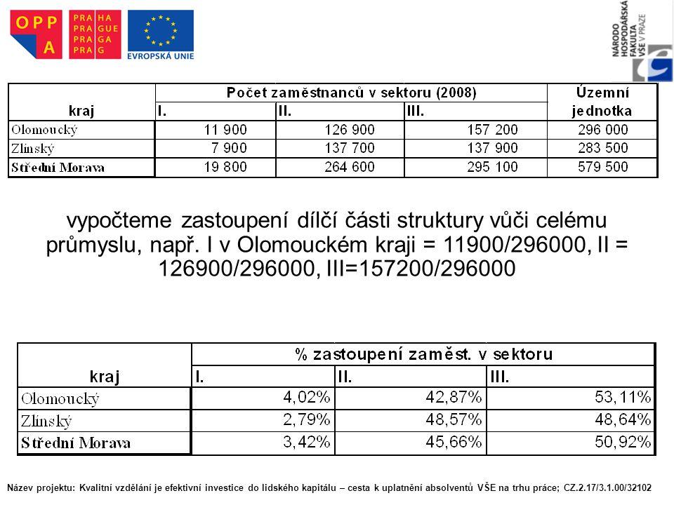 vypočteme zastoupení dílčí části struktury vůči celému průmyslu, např. I v Olomouckém kraji = 11900/296000, II = 126900/296000, III=157200/296000 Náze