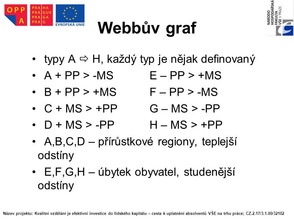 Webbův graf typy A  H, každý typ je nějak definovaný A + PP > -MSE – PP > +MS B + PP > +MSF – PP > -MS C + MS > +PPG – MS > -PP D + MS > -PPH – MS >