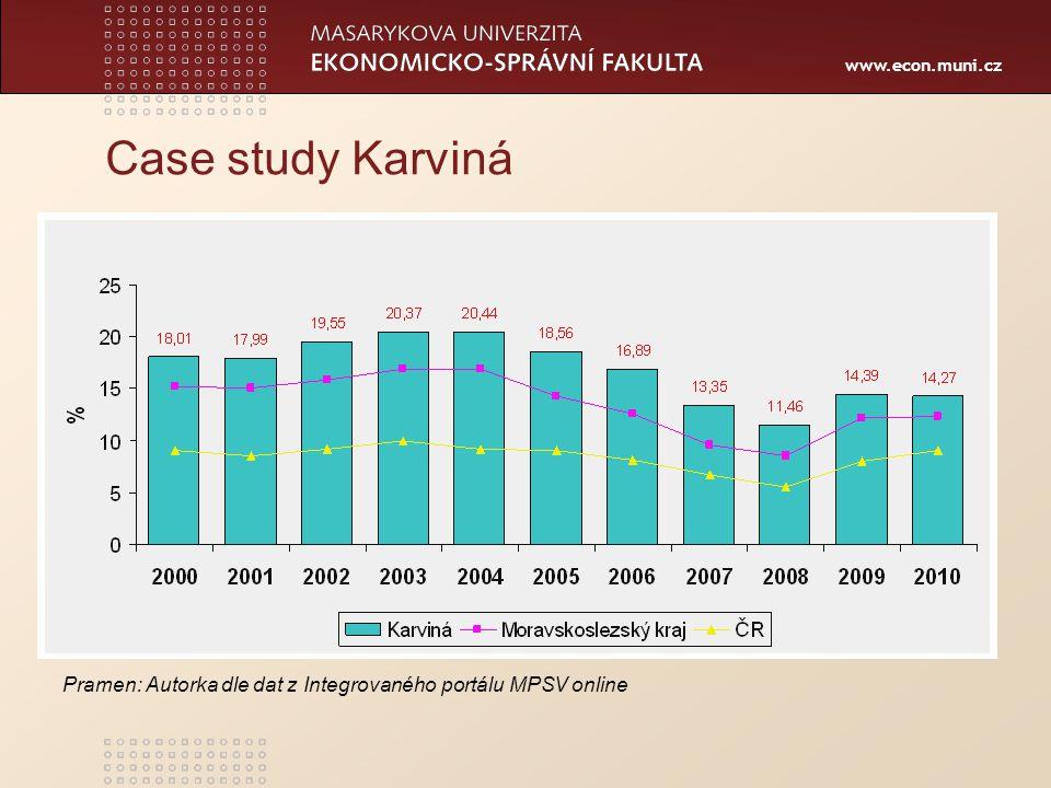 www.econ.muni.cz Case study Karviná Pramen: Autorka dle dat z Integrovaného portálu MPSV online