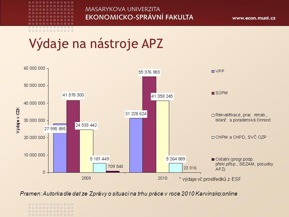www.econ.muni.cz Výdaje na nástroje APZ * výdaje vč.prostředků z ESF Pramen: Autorka dle dat ze Zprávy o situaci na trhu práce v roce 2010 Karvinsko;online