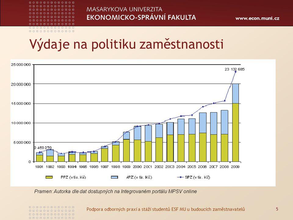 www.econ.muni.cz Výdaje na politiku zaměstnanosti 5 Podpora odborných praxí a stáží studentů ESF MU u budoucích zaměstnavatelů Pramen: Autorka dle dat dostupných na Integrovaném portálu MPSV online