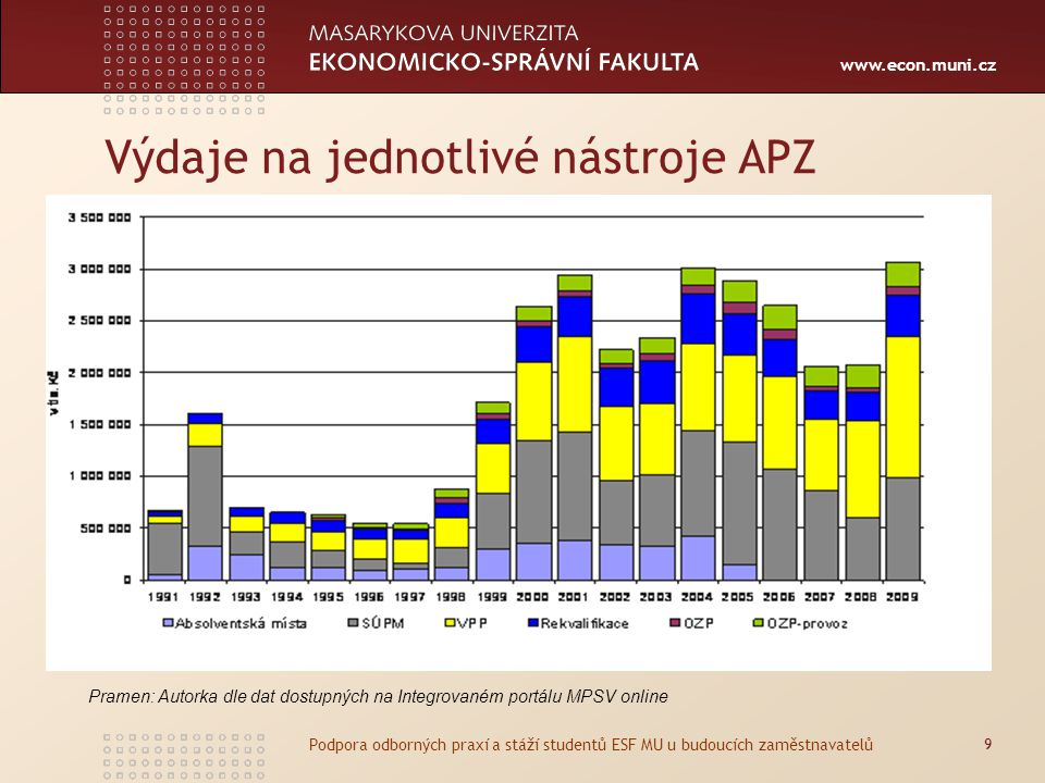 www.econ.muni.cz Výdaje na jednotlivé nástroje APZ 9 Podpora odborných praxí a stáží studentů ESF MU u budoucích zaměstnavatelů Pramen: Autorka dle dat dostupných na Integrovaném portálu MPSV online