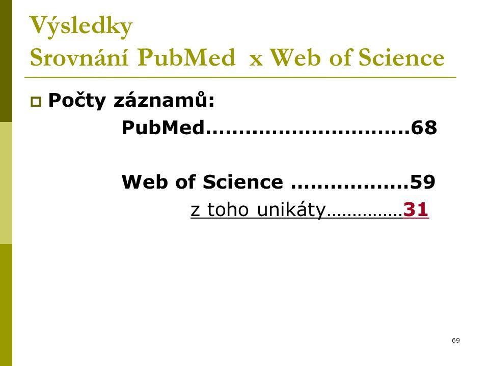 69 Výsledky Srovnání PubMed x Web of Science  Počty záznamů: PubMed……..…………………..68 Web of Science ………………59 z toho unikáty……………31