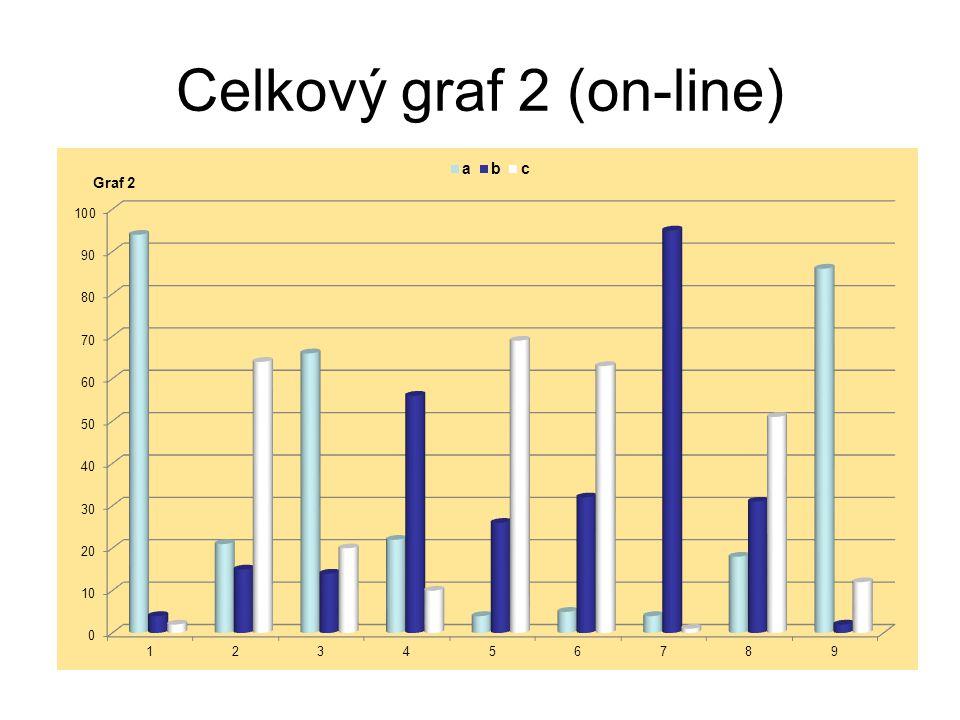 Celkový graf 2 (on-line)