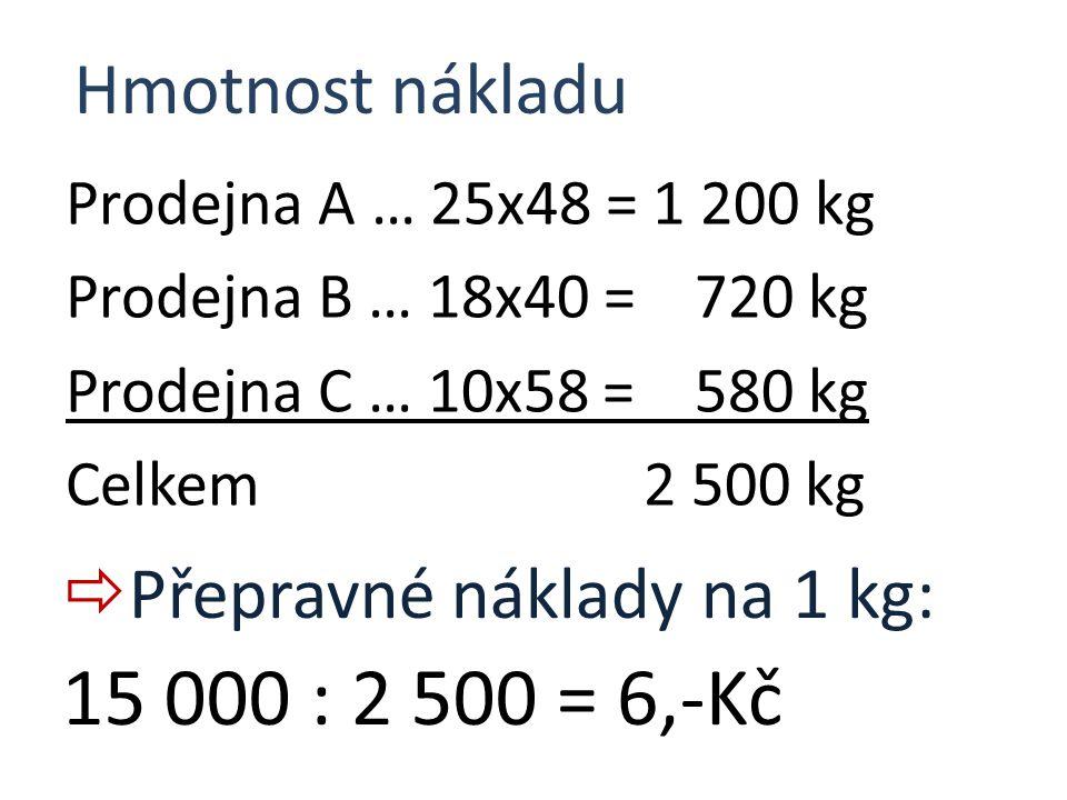 Prodejna A … 25x48 = 1 200 kg Prodejna B … 18x40 = 720 kg Prodejna C … 10x58 = 580 kg Celkem 2 500 kg Hmotnost nákladu  Přepravné náklady na 1 kg: 15