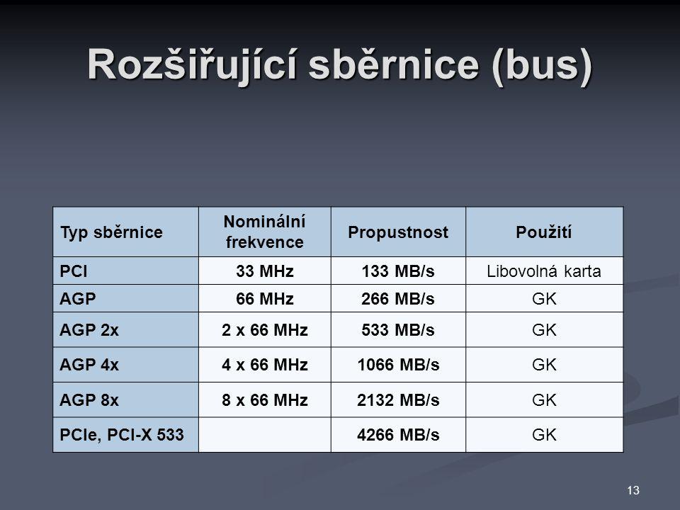 Rozšiřující sběrnice (bus) Typ sběrnice Nominální frekvence PropustnostPoužití PCI33 MHz133 MB/sLibovolná karta AGP66 MHz266 MB/sGK AGP 2x2 x 66 MHz533 MB/sGK AGP 4x4 x 66 MHz1066 MB/sGK AGP 8x8 x 66 MHz2132 MB/sGK PCIe, PCI-X 5334266 MB/sGK 13
