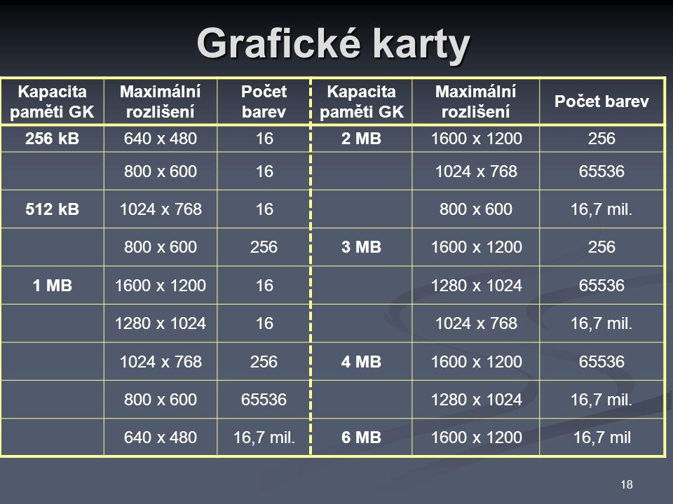 Grafické karty Kapacita paměti GK Maximální rozlišení Počet barev Kapacita paměti GK Maximální rozlišení Počet barev 256 kB640 x 480162 MB1600 x 1200256 800 x 600161024 x 76865536 512 kB1024 x 76816800 x 60016,7 mil.