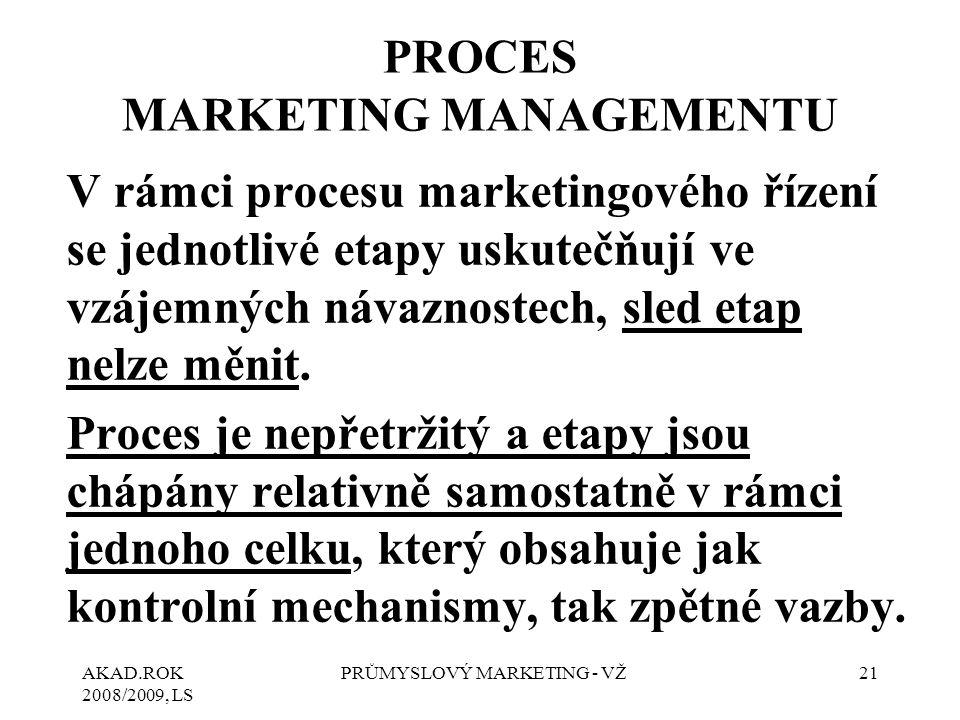 AKAD.ROK 2008/2009, LS PRŮMYSLOVÝ MARKETING - VŽ21 PROCES MARKETING MANAGEMENTU V rámci procesu marketingového řízení se jednotlivé etapy uskutečňují ve vzájemných návaznostech, sled etap nelze měnit.