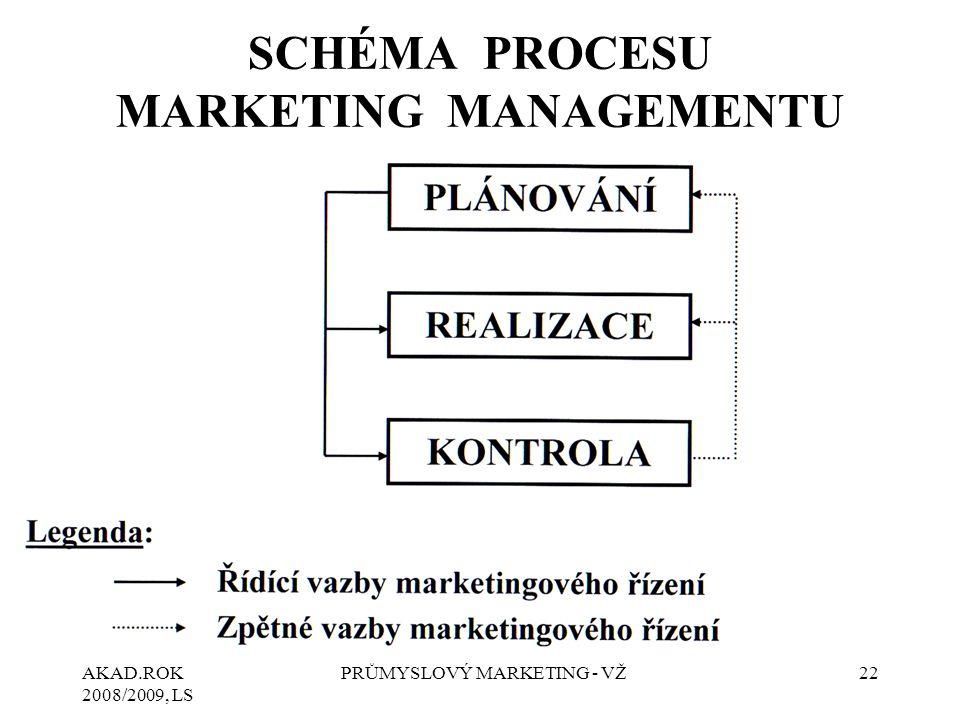 AKAD.ROK 2008/2009, LS PRŮMYSLOVÝ MARKETING - VŽ22 SCHÉMA PROCESU MARKETING MANAGEMENTU
