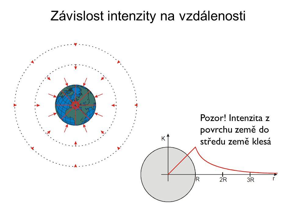 Závislost intenzity na vzdálenosti Pozor! Intenzita z povrchu země do středu země klesá