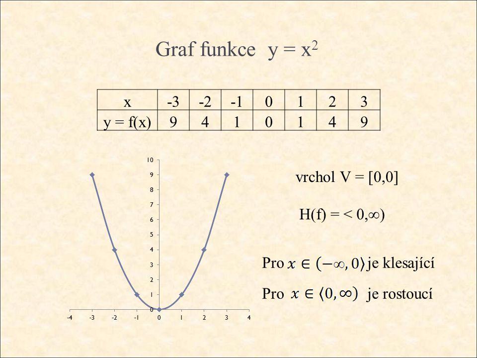 Graf funkce y = x 2 x-3-20123 y = f(x) 9410149 vrchol V = [0,0] H(f) = < 0,∞) Pro je klesající Pro je rostoucí