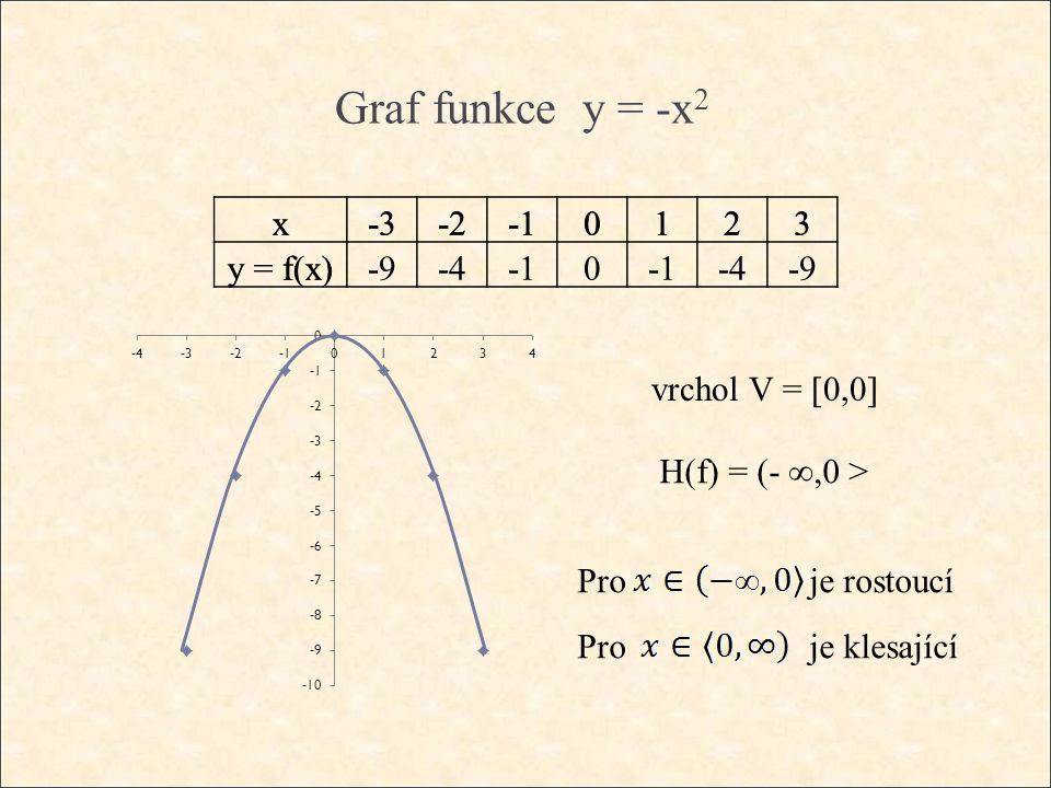 Graf funkce y = -x 2 x-3-20123 y = f(x) vrchol V = [0,0] H(f) = (- ∞,0 > Pro je klesající Pro je rostoucí x-3-20123 y = f(x)-9-40 -4-9